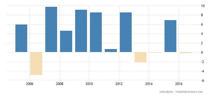afghanistan household final consumption expenditure annual percent growth wb data