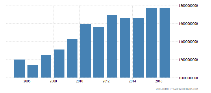 afghanistan household final consumption expenditure constant 2005 us$ wb data
