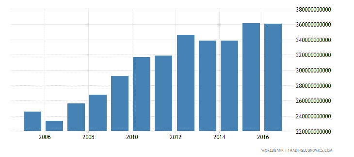 afghanistan household final consumption expenditure constant lcu wb data
