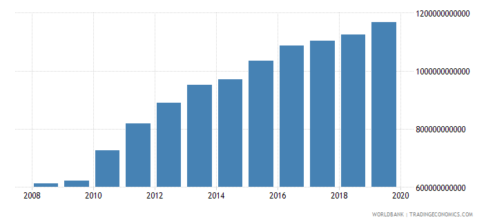 afghanistan household final consumption expenditure current lcu wb data