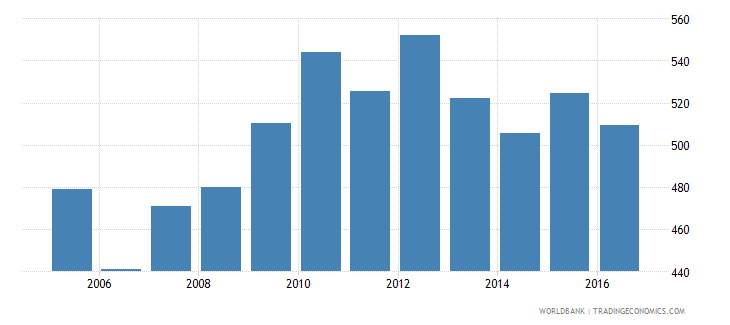 afghanistan household final consumption expenditure per capita constant 2005 us$ wb data