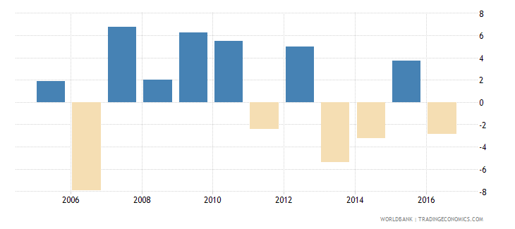afghanistan household final consumption expenditure per capita growth annual percent wb data