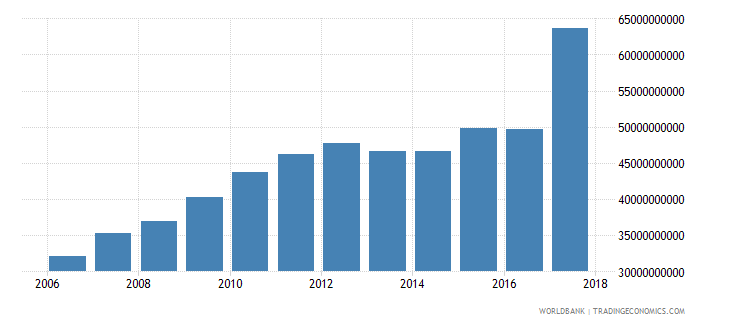 afghanistan household final consumption expenditure ppp constant 2005 international dollar wb data