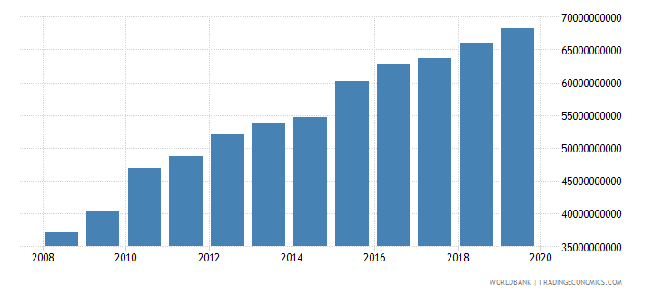 afghanistan household final consumption expenditure ppp us dollar wb data