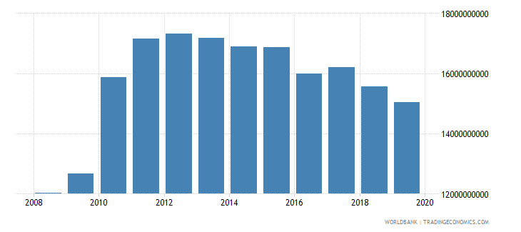 afghanistan household final consumption expenditure us dollar wb data