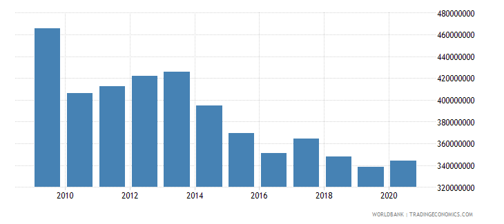 afghanistan ibrd loans and ida credits dod us dollar wb data