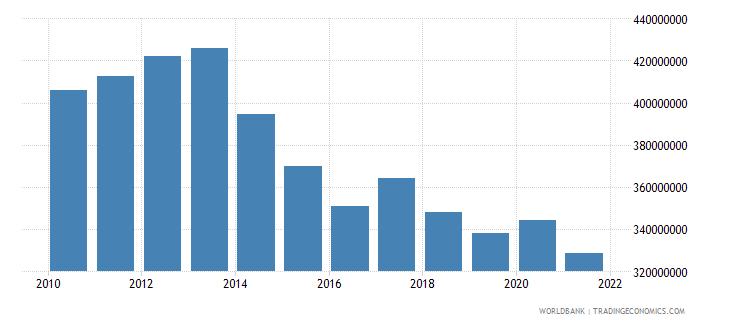afghanistan ibrd loans and ida credits dod us dollar wb data