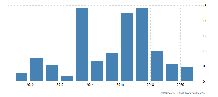 afghanistan ict service exports percent of service exports bop wb data