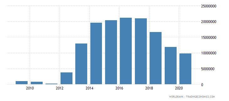 afghanistan imf repurchases and charges tds us dollar wb data