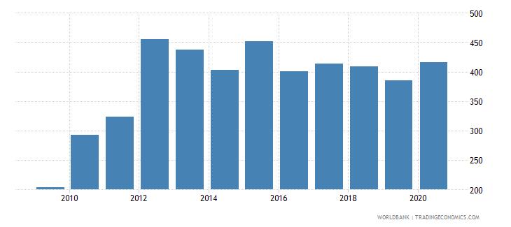 afghanistan import volume index 2000  100 wb data