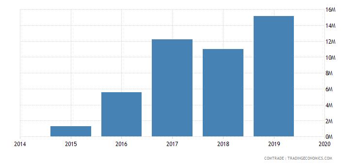 afghanistan imports australia