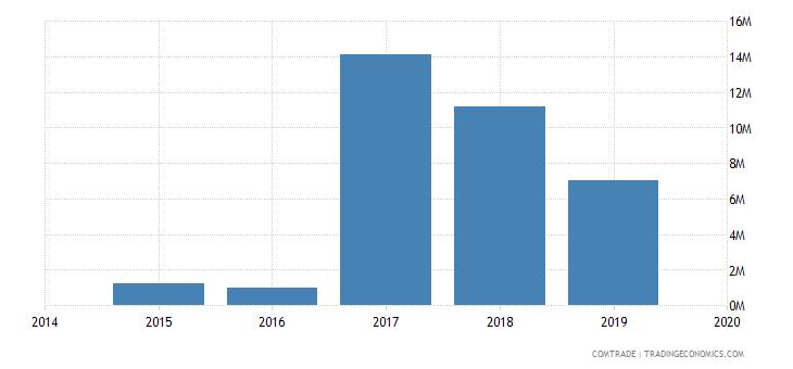 afghanistan imports belgium