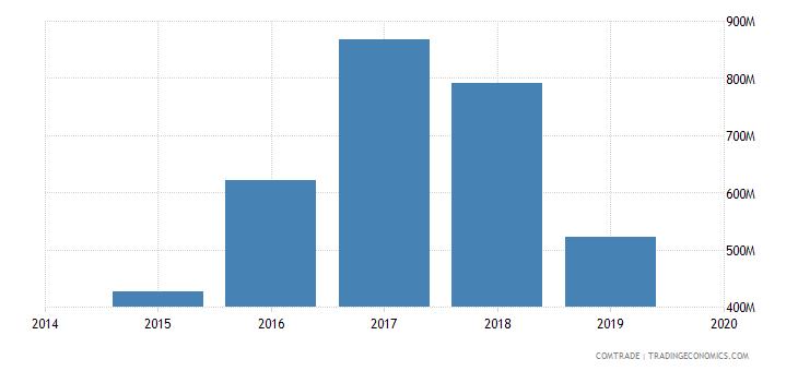 afghanistan imports kazakhstan