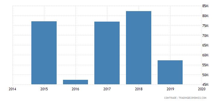 afghanistan imports kenya