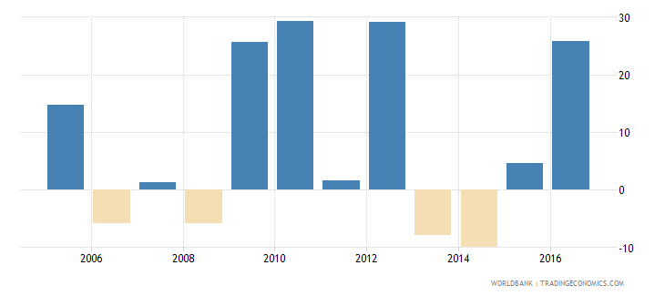 afghanistan imports of goods and services annual percent growth wb data