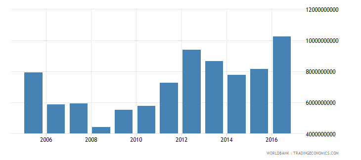 afghanistan imports of goods and services constant 2005 us$ wb data