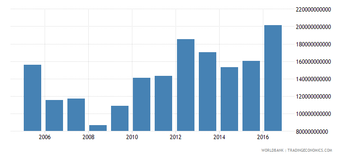 afghanistan imports of goods and services constant lcu wb data