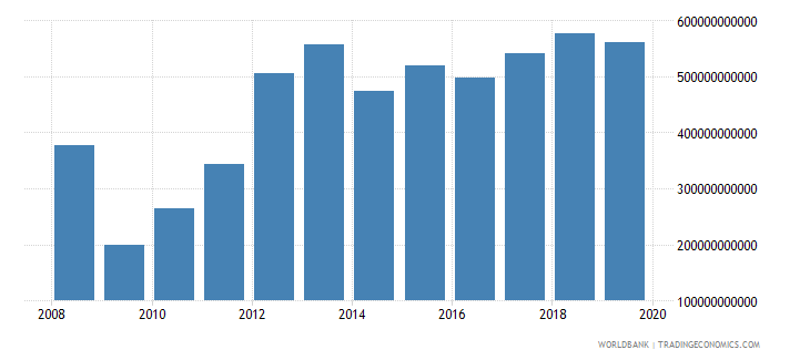 afghanistan imports of goods and services current lcu wb data