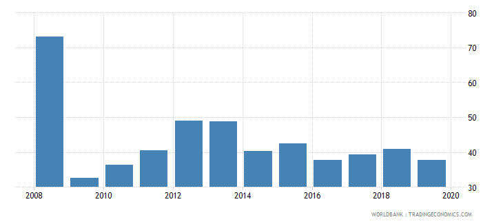 afghanistan imports of goods and services percent of gdp wb data