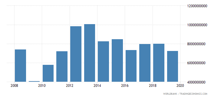 afghanistan imports of goods and services us dollar wb data