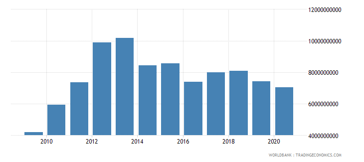 afghanistan imports of goods services and income bop us dollar wb data