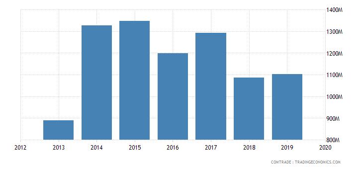 afghanistan imports pakistan