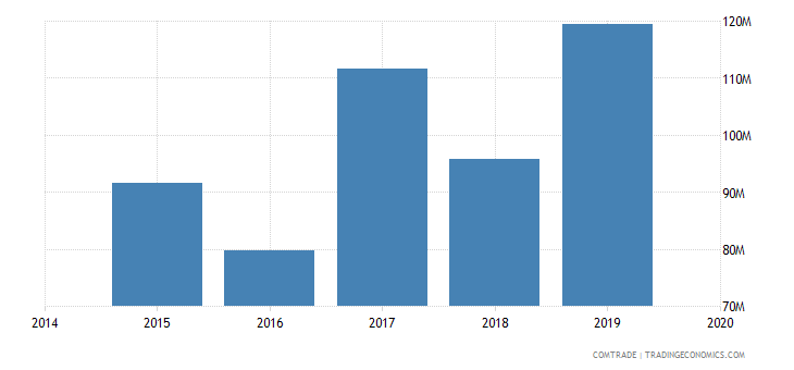 afghanistan imports tajikistan