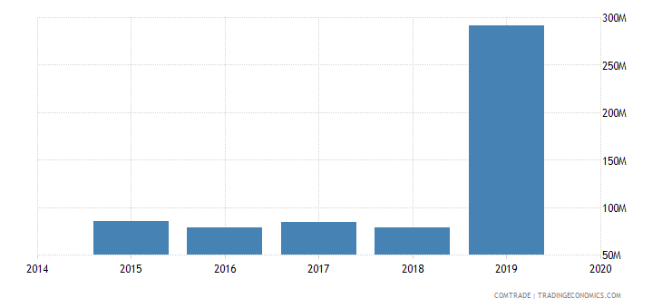 afghanistan imports turkey