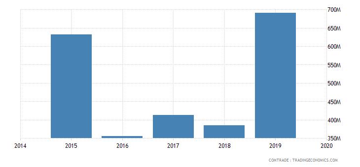 afghanistan imports turkmenistan