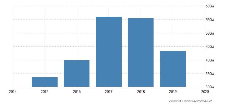 afghanistan imports uzbekistan