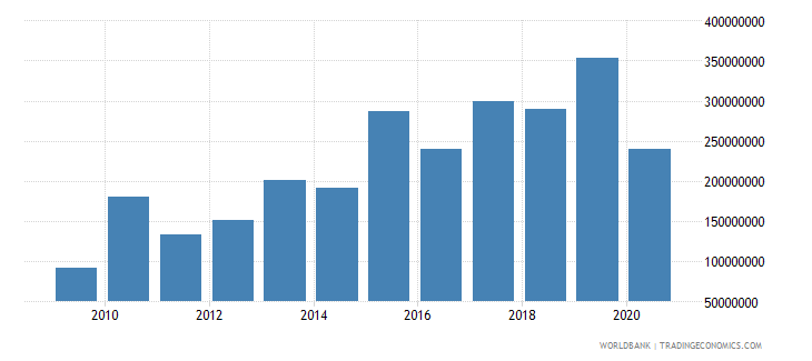 afghanistan income receipts bop us dollar wb data