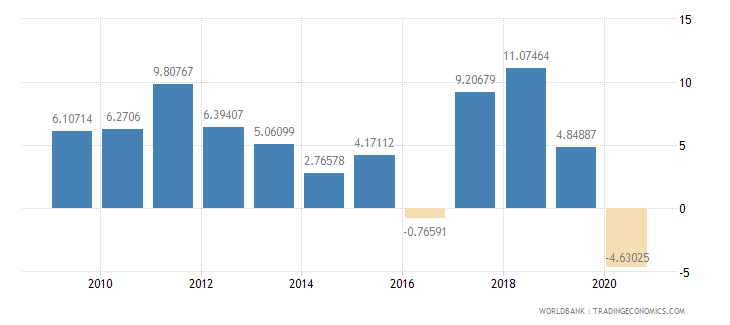 afghanistan industry value added annual percent growth wb data