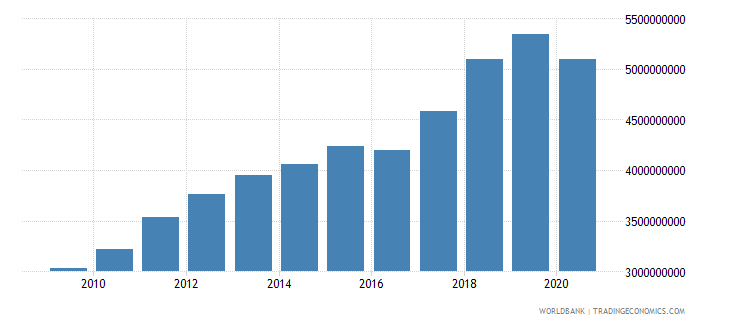 afghanistan industry value added constant 2005 us$ wb data