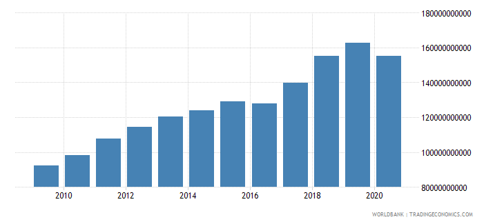 afghanistan industry value added constant lcu wb data
