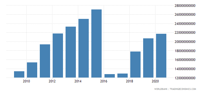 afghanistan industry value added current lcu wb data