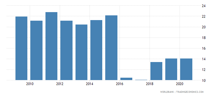 afghanistan industry value added percent of gdp wb data