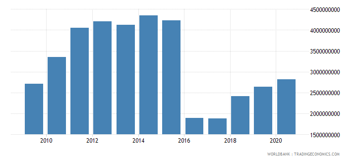 afghanistan industry value added us dollar wb data