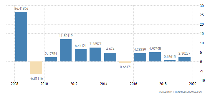 afghanistan inflation consumer prices annual percent wb data