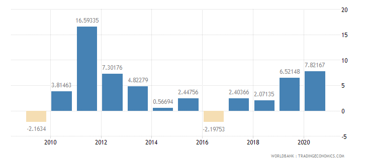 afghanistan inflation gdp deflator annual percent wb data