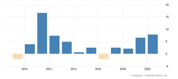afghanistan inflation gdp deflator linked series annual percent wb data