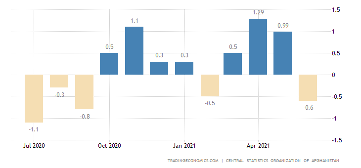 Afghanistan Inflation Rate MoM