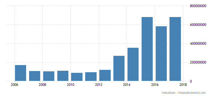 afghanistan interest payments current lcu wb data