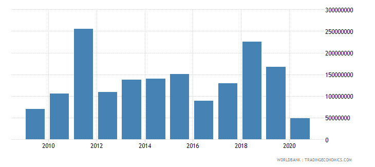 afghanistan international tourism expenditures current us$ wb data