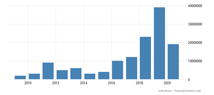afghanistan international tourism expenditures for passenger transport items current us$ wb data
