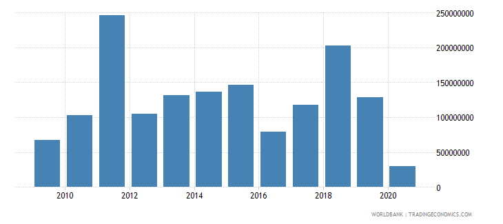 afghanistan international tourism expenditures for travel items current us$ wb data
