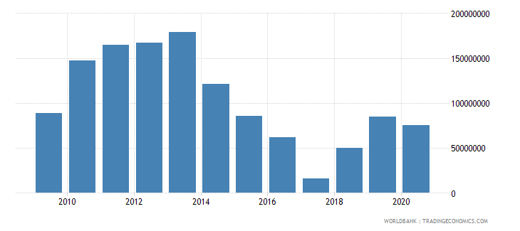 afghanistan international tourism receipts current us$ wb data