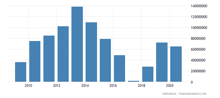 afghanistan international tourism receipts for travel items current us$ wb data