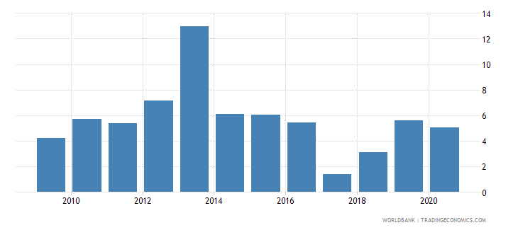 afghanistan international tourism receipts percent of total exports wb data