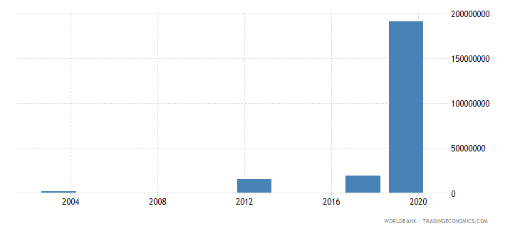 afghanistan investment in energy with private participation us dollar wb data