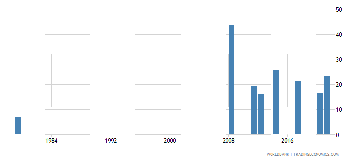 afghanistan labor force participation rate female percent of female population ages 15 national estimate wb data